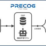 セプテーニ、AIを活用したウェブデータソリューションツール「Precog for WEB」を開発