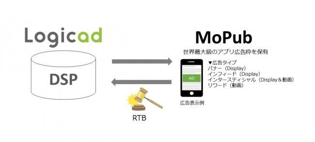 logicad mopab