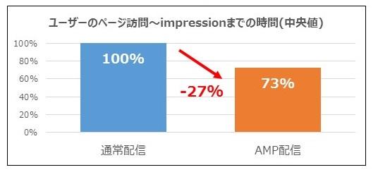 AMP広告配信の効果検証