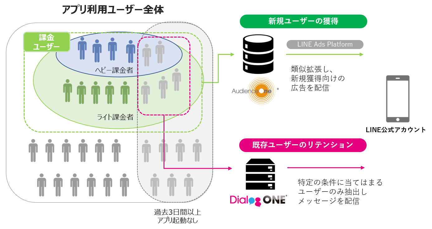 DialogOne® for App
