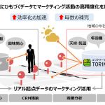 凸版印刷グループのONE COMPATH、高精度なユーザー分析と広告配信を実現へ「エリアデータマート TORIMAKU」実証実験開始
