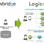 ソネット・メディア・ネットワークスのDSP「Logicad」、三井物産と提携のDrawbridge社のクロスデバイス・デバイスマッチング技術と連携した広告推定配信を開始