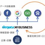 サイジニア、スマホ検索で店舗が見つかる新サービス「デクワス・マイビジネス」の提供を開始