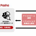 楽天、成果報酬型広告サービス「Rakuten Pasha」において画像解析の領域でアイエスピーと連携を開始