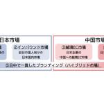 電通グループ、日本・中国ハイブリッド市場のマーケティング課題にクロスボーダーで対応するグループ横断組織「Dentsu CXC」を発足