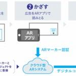 博報堂DYメディアパートナーズとスターティアラボ、「AR広告TM」の提供を開始