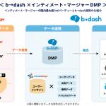 b→dash、パブリックDMPのインティメート・マージャーと連携