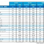 電通、「世界の広告費成長率予測」(2019年6月改定)を発表 ~デジタルが引き続き二桁成長~