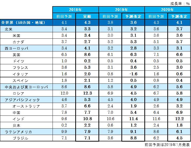 「世界の広告費成長率予測」(2019年6月改定)