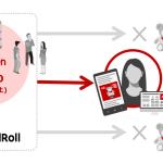 楽天、パフォーマンス広告配信プラットフォーム「RMP – AdRoll」において楽天グループサービスとの連携を開始