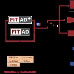 博報堂DYメディアパートナーズら4社、デジタル広告とデジタルアウトドア広告のクロススクリーン配信ソリューション 「FIT AD+(プラス)」を提供開始
