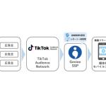 ジーニー、ByteDanceが提供する「TikTok Audience Network」と「GenieeSSP」にて連携を開始