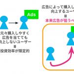 ソネット・メディア・ネットワークス、Uplift Modelingによる介入効果の最適化を実現