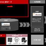 DAC、中国最大手の独立系データマーケティングソリューション企業 「iClick Interactive Asia」と技術開発における独占戦略パートナーシップを締結