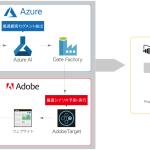 電通デジタル、 「Adobe Experience Cloud」と「Microsoft Azure」の 連携ソリューションを提供開始