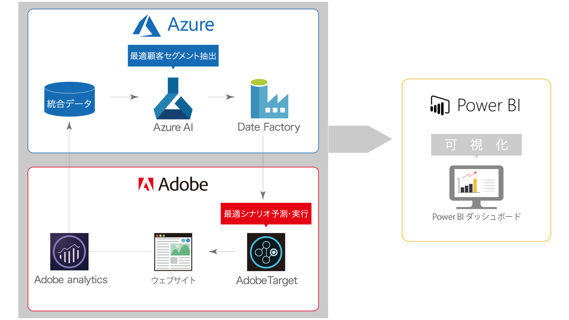 Adobe-MS_Structure