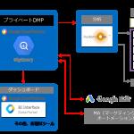 DAC、Google Cloud Platform(GCP)を最大限に活用したマーケティングシステム構築サービスを提供開始