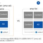 ログリー、AMPページに最適化された高速なレコメンドウィジェットを開発、実証試験を実施