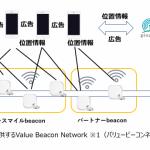 スイッチスマイル、ナビタイムと連携して位置情報連動型広告配信メニューを提供開始