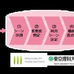 博報堂DYメディアパートナーズ・東京理科大学・エム・データ、ダイジェスト動画自動生成システムのβ版を共同開発