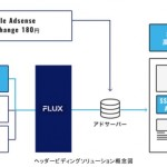 フジテレビ、「FNN.jpプライムオンライン」に「FLUXヘッダービディングソリューション」を本格導入