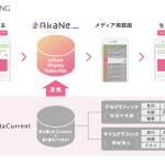 GMOアドマーケティングの「AkaNe byGMO」、株式会社サイバー・コミュニケーションズ(CCI)が運営する「DataCurrent」とアドネットワークとして初めて正式連携