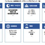 マイクロアド、BtoB企業に特化したマーケティングデータプラットフォーム 「シラレル」の提供を開始