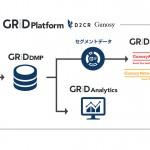 D2C R・D2C・Gunosy、ドコモのデータを活用したアドネットワーク 「GRID Platform for docomo Ads」を販売開始