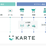 NRIデジタルとプレイド、KARTEと IoTデバイス(店頭設置カメラ等)を繋いだリアル店舗のユーザー行動情報取得に成功