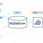 ジーニー、GenieeDMPにて広告効果測定ツールAdjustとAppsFlyerと連携開始