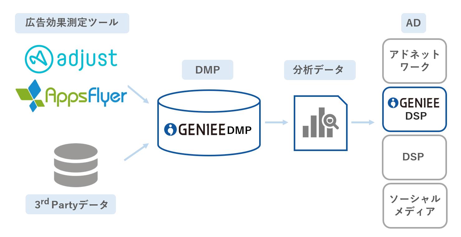 GenieeDMP