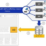 DNPとFLUX、媒体社の広告収益最大化支援「DNPヘッダービディングソリューション」開始