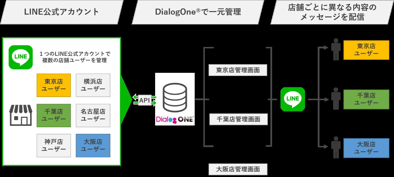 DAC、店舗向けパッケージ「DialogOne® for ストアマネジメント」を提供開始
