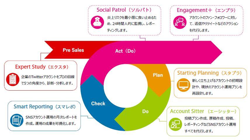 ADKマーケティング・ソリューションズ、ガイアックスとソーシャルメディア運用に特化した新サービスを開始