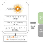 DACのDMP「AudienceOne®」、Criteoと連携
