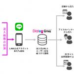 DACの「DialogOne®」、LINE公式アカウントへの流入経路の計測機能を提供開始