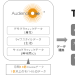 DACのDMP「AudienceOne®」、「TikTok Ads」と連携