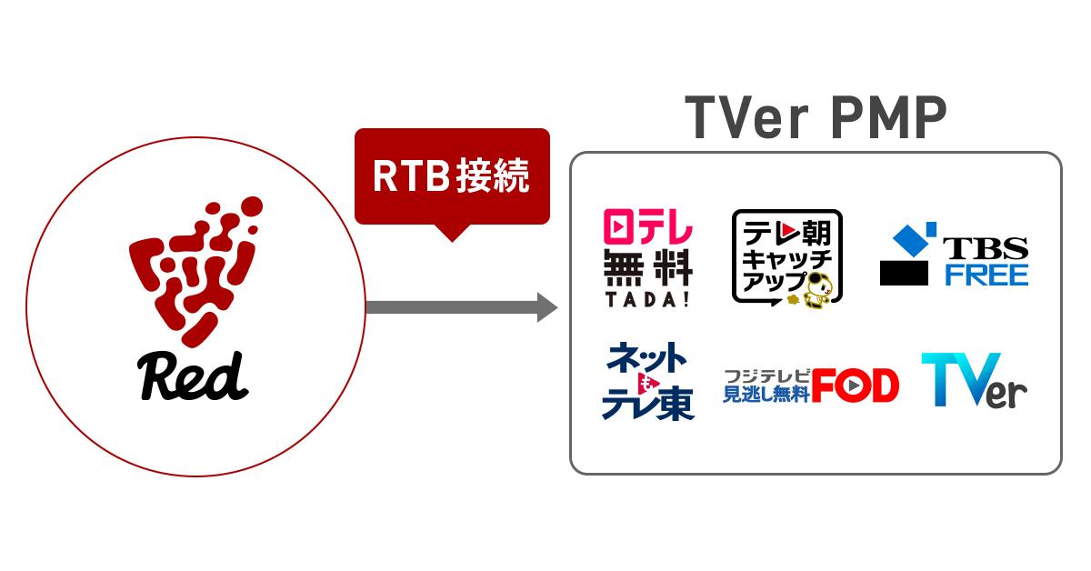 フリークアウトのマーケティングプラットフォーム「Red」、在京民放5社と共同開発した「TVer PMP」とRTB接続を開始