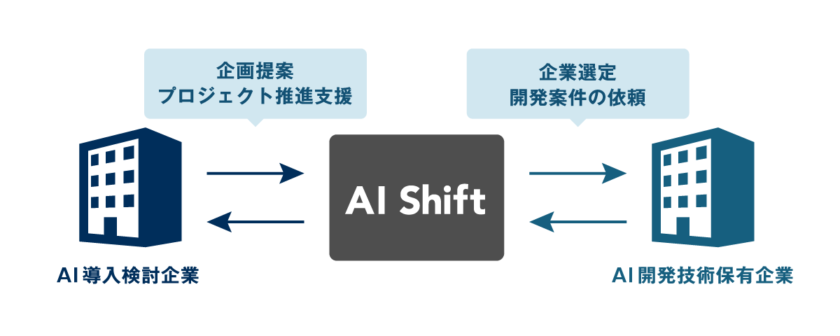 AI Shift