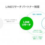 LINEリサーチ、新パートナー制度を2020年よりスタート