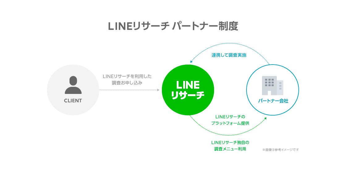 LINE リサーチ
