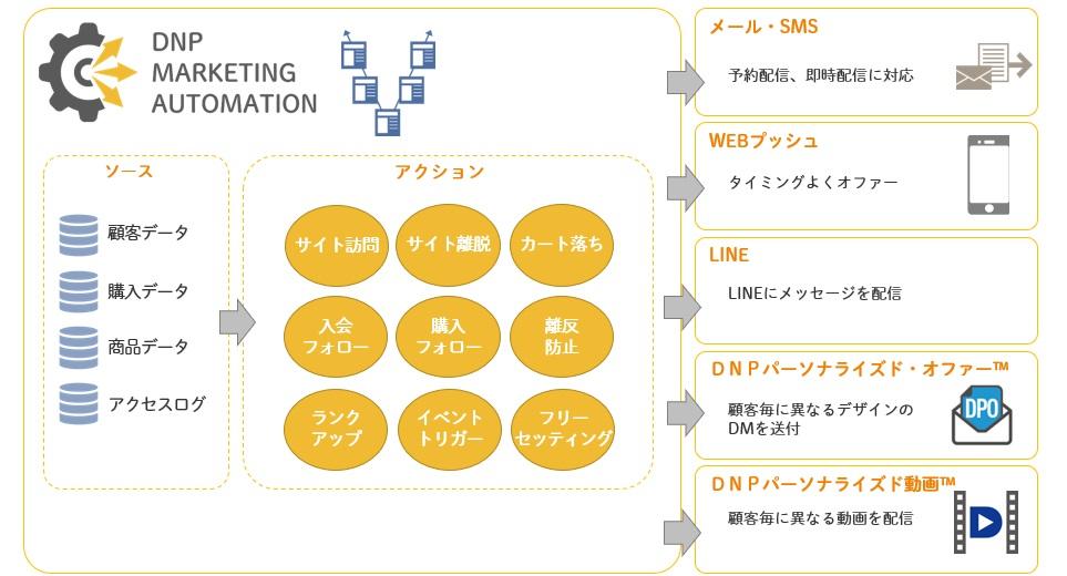 大日本印刷、「DNPマーケティングクラウドTM」にマーケティングオートメーション機能を追加