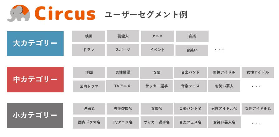 マイクロアド、エンタメ業界に特化したマーケティングデータプラットフォーム「Circus」の提供を開始