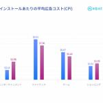 AdjustとLiftoff、最新の「日本市場モバイルアプリエンゲージメントレポート」を発表