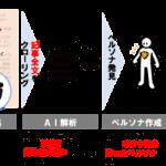 講談社、読者のオタク的要素に着目したインターネット広告プラットフォーム「OTAKAD」をリリース