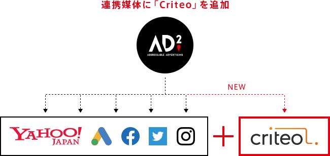 AD2とCriteo