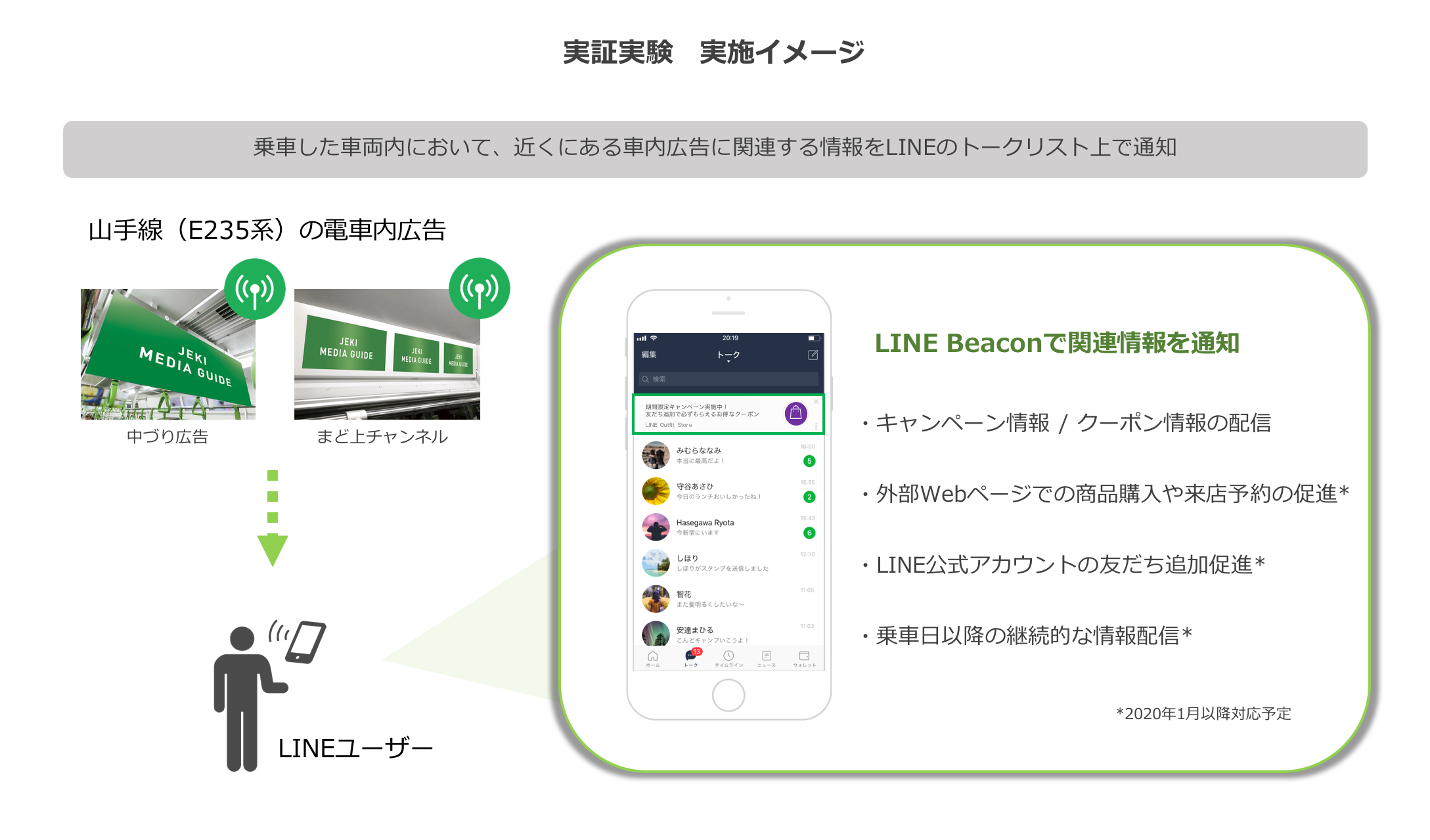 LINE、ジェイアール東日本企画と電車内広告の閲覧・視聴におけるユーザー体験の向上を目指す実証実験を開始
