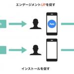 「リエンゲージメント広告」とは?押さえておきたいアプリマーケティング手法