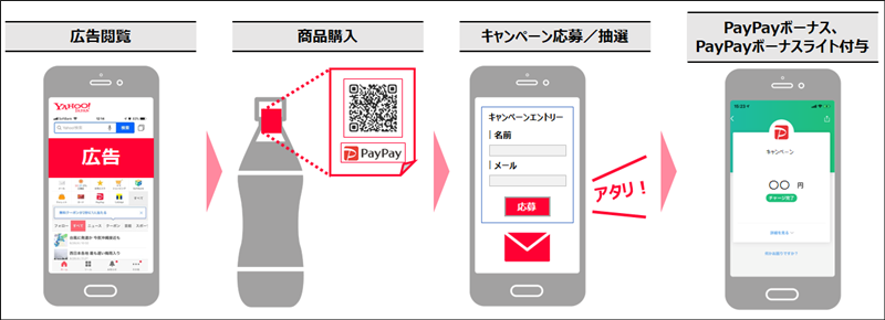 「PayPayコンシューマーギフト」について