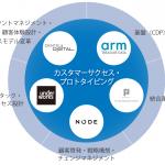 電通デジタル・Arm Treasure Dataら5社、企業のリテンションマーケティング支援サービス「カスタマーサクセス・プロトタイピング」を本格稼働